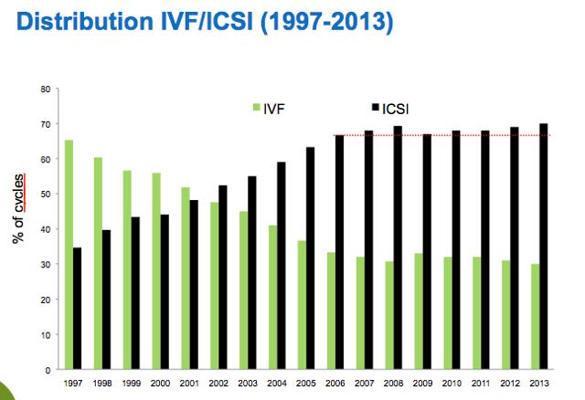 IVF-ICSI